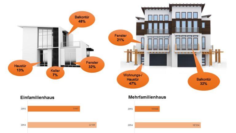 Die Vorteile der Somfy Elektronik für Sonnenstoren